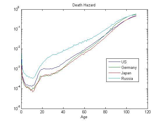 Death_hazard
