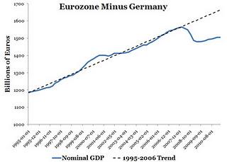 Eurozone minus germany