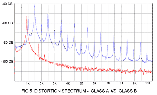 Fig_5_distortion_spectrum-class_a_vs_class_b